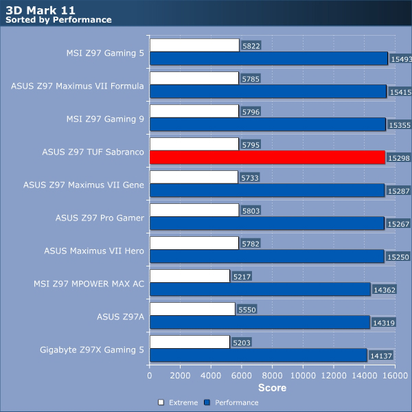 ASUS Z97 TUF Sabranco Review