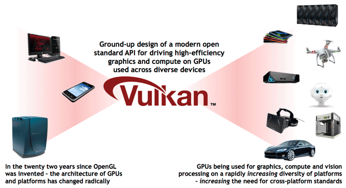 KHRONOS Reveal the Vulkan API