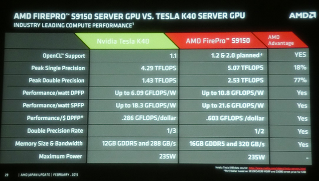 AMD 2015-2020 Roadmaps Emerge