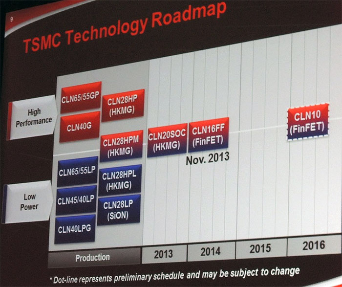 TSMC is aiming to have 10nm production ready next year