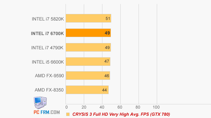 Intel Skylake i7 Performance Figures Leaked and Pictured