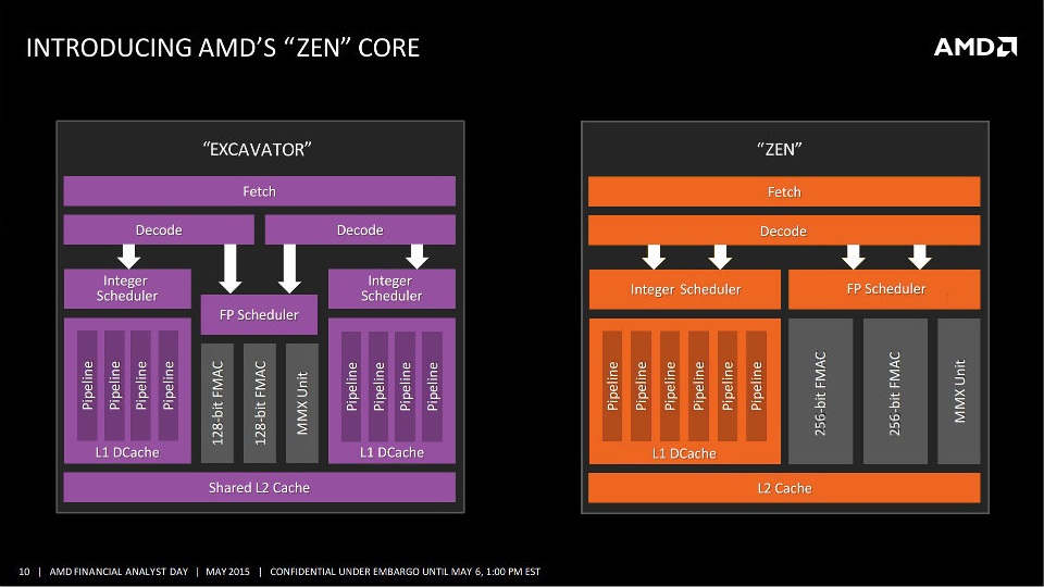 AMD Zen CPU Block Diagram Released