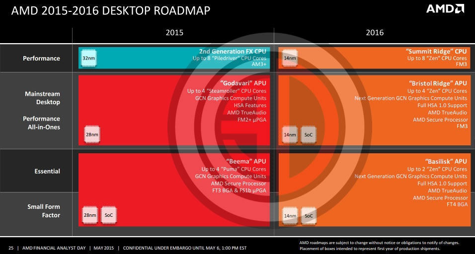 AMD 2016 Roadmap Confirmed! 8 Cores are Back!