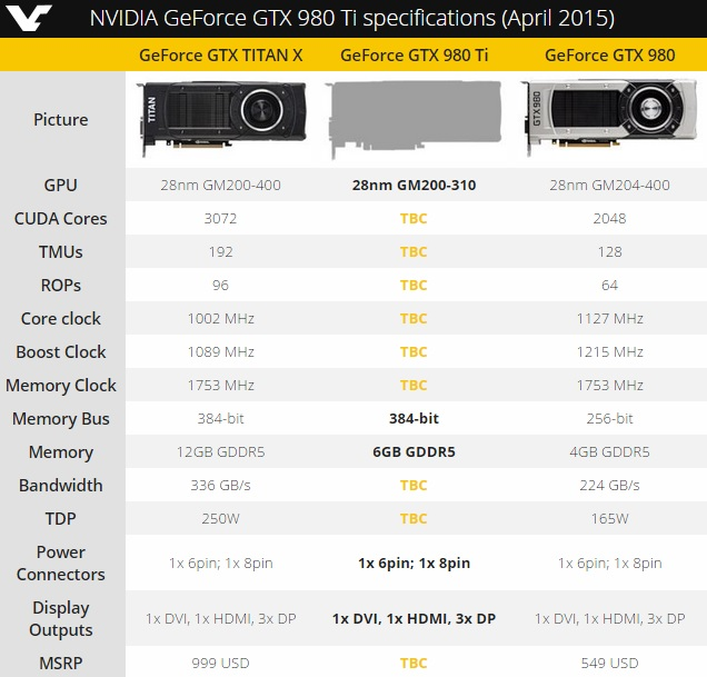 Nvidia GTX 980Ti to have 6GB of Memory