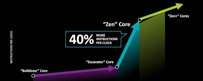 AMD's Future, Zen and Profit?
