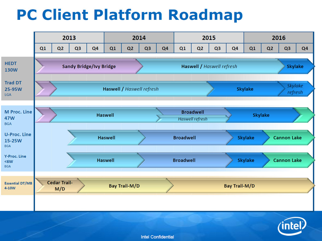 Intel Client Roadmap Leaked, 10nm Cannonlake due Q2 2016