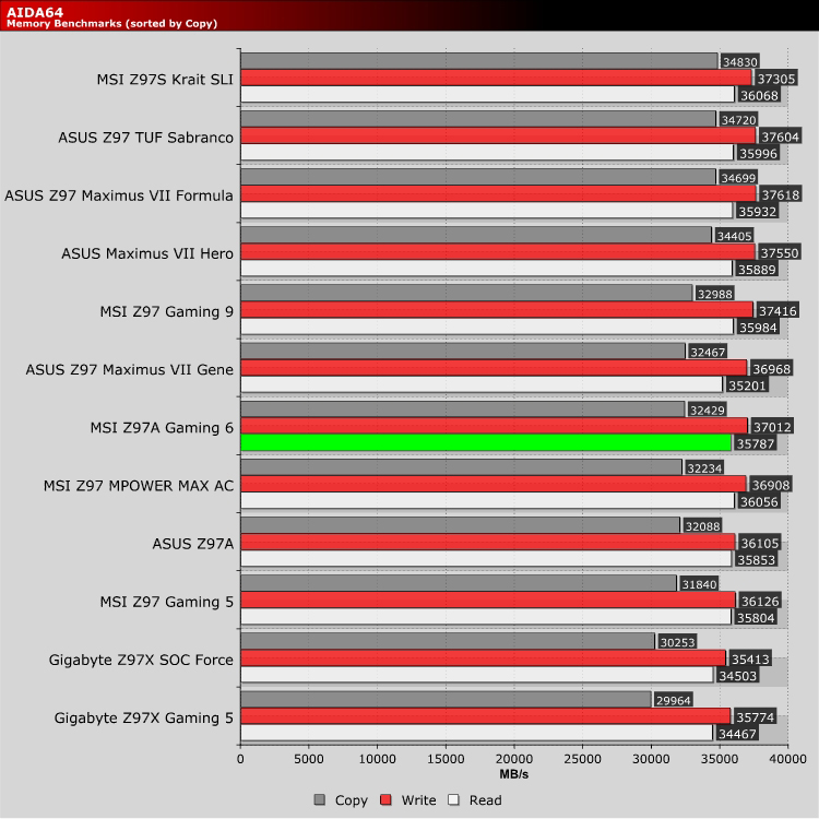 MSI Z97A Gaming 6 Review