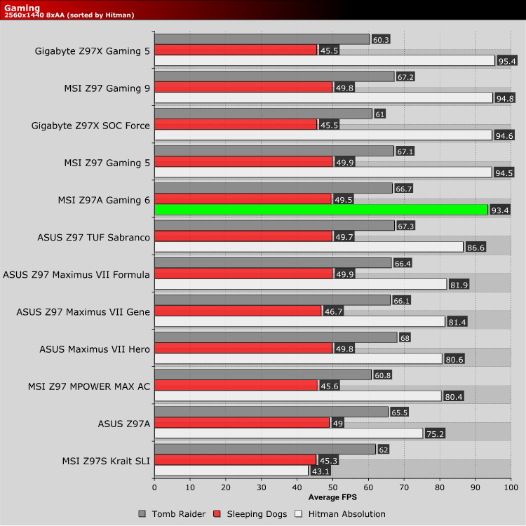 Can any GTX model for example Gigabyte GTX 960 built into an