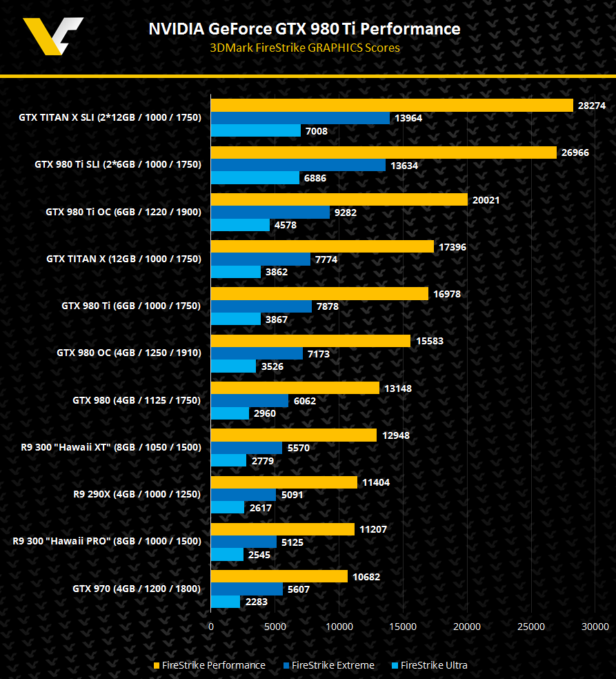 Nvidia GTX 980Ti Specs and Performance Leaked