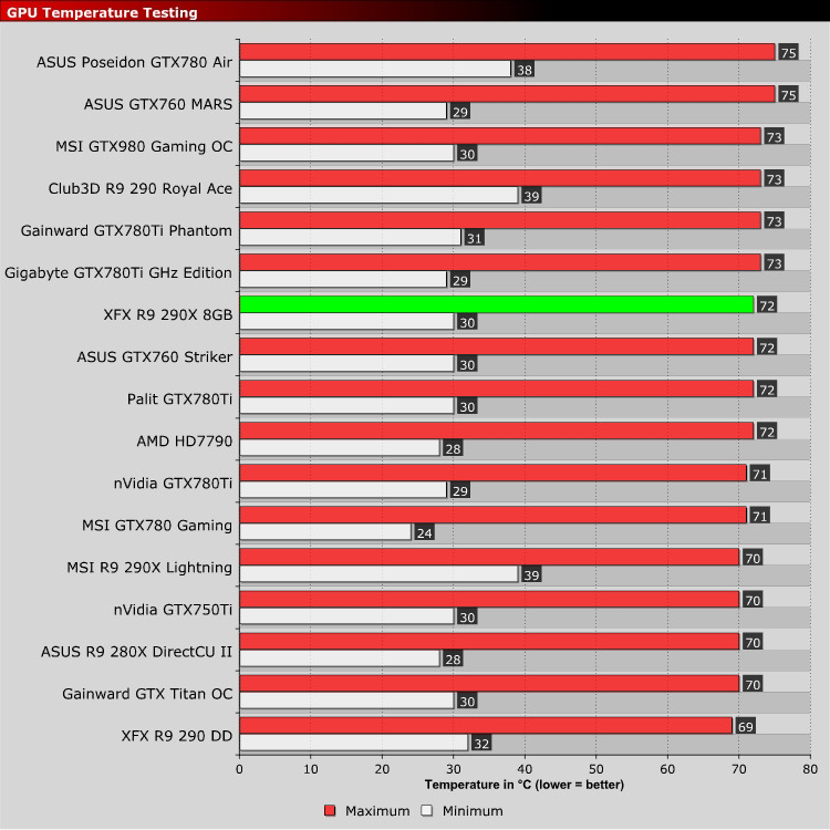 XFX R9 290X 8GB DD Review