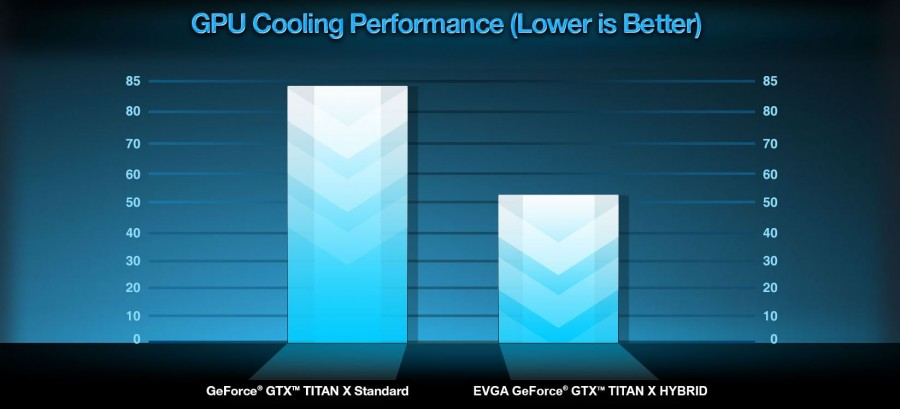 EVGA announces GTX Titan X with AIO cooler