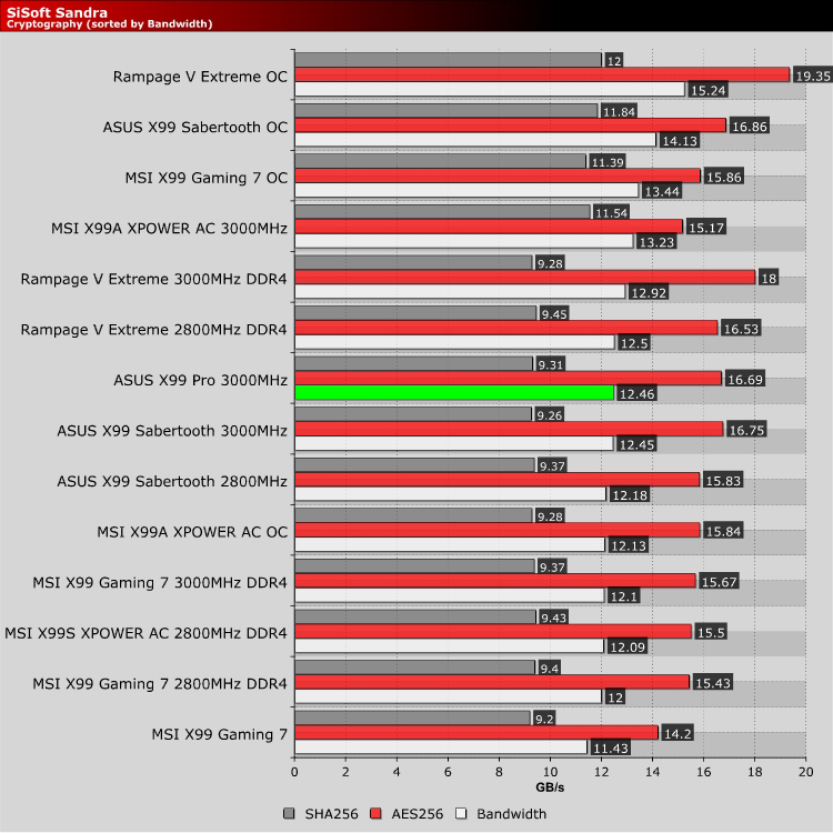 ASUS X99-Pro Review