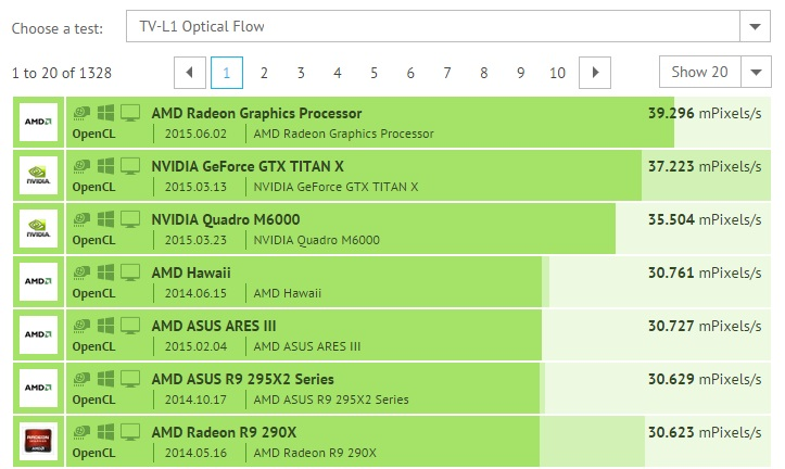AMD Fiji CompuBench Scores show great performance