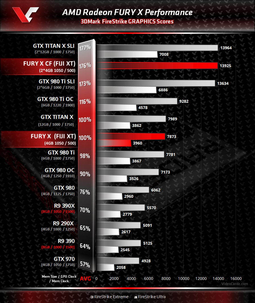AMD Fury X 3DMARK Performance Leak
