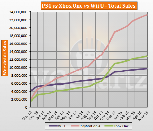 PS4 has a massive lead over Xbox One