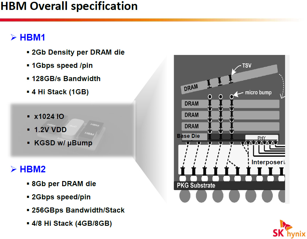 AMD holding priority access to HBM2 development