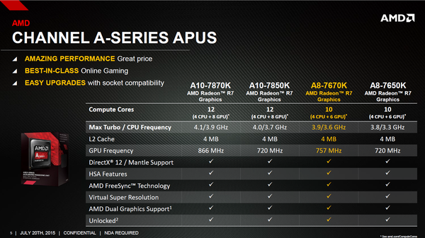 AMD Reveals Budget oriented A8-7670K