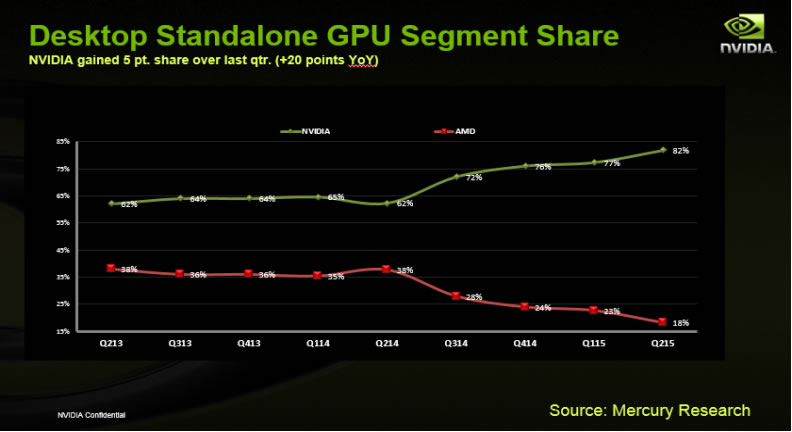 AMD Discrete GPU market share is less than 20%