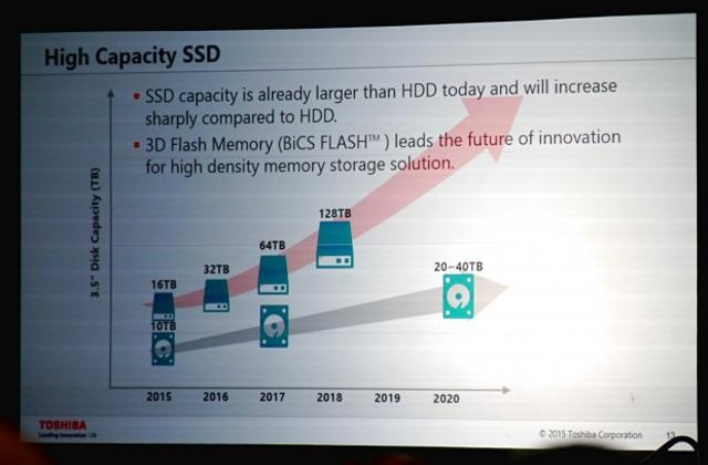 Toshiba predicts 128TB SSD by 2018