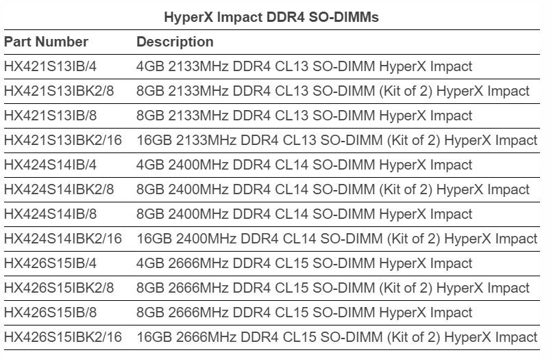 HyperX Releases FURY Impact Line of DRAM