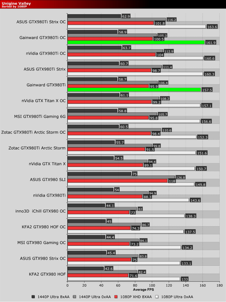 Gainward GTX980Ti Phoenix Golden Sample Review