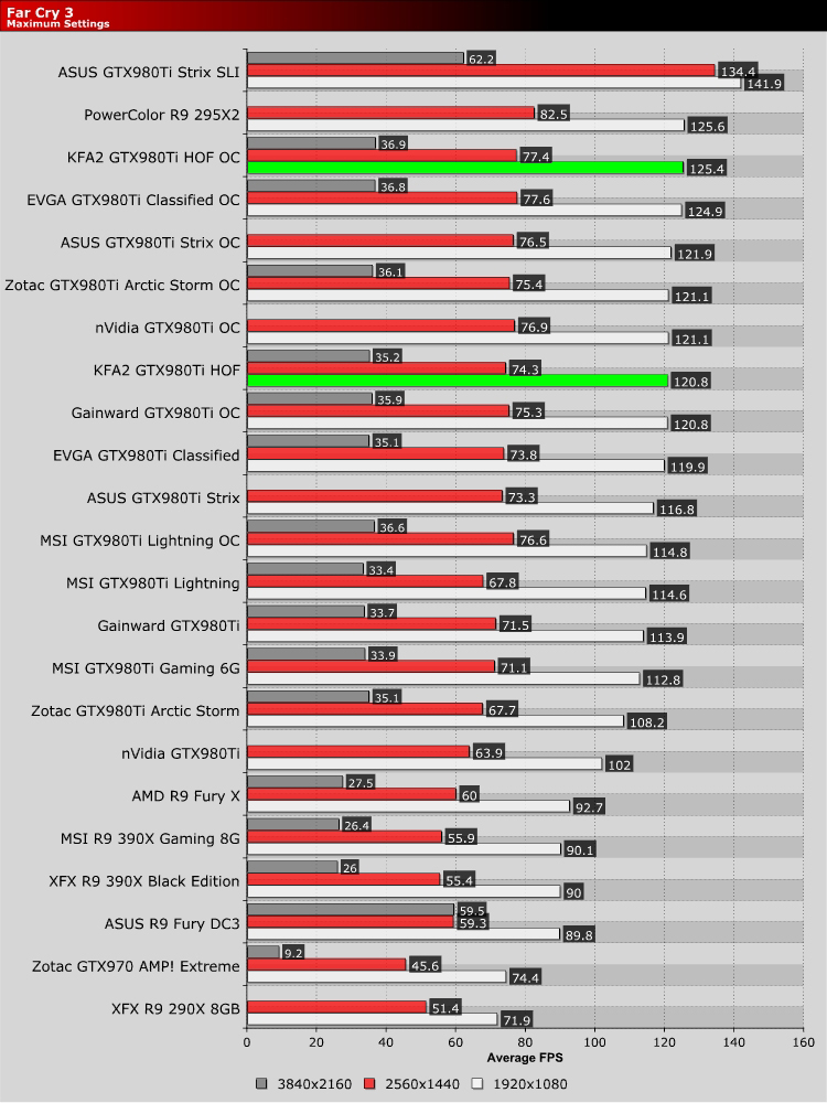 KFA2 GTX980Ti Hall of Fame Edition Review