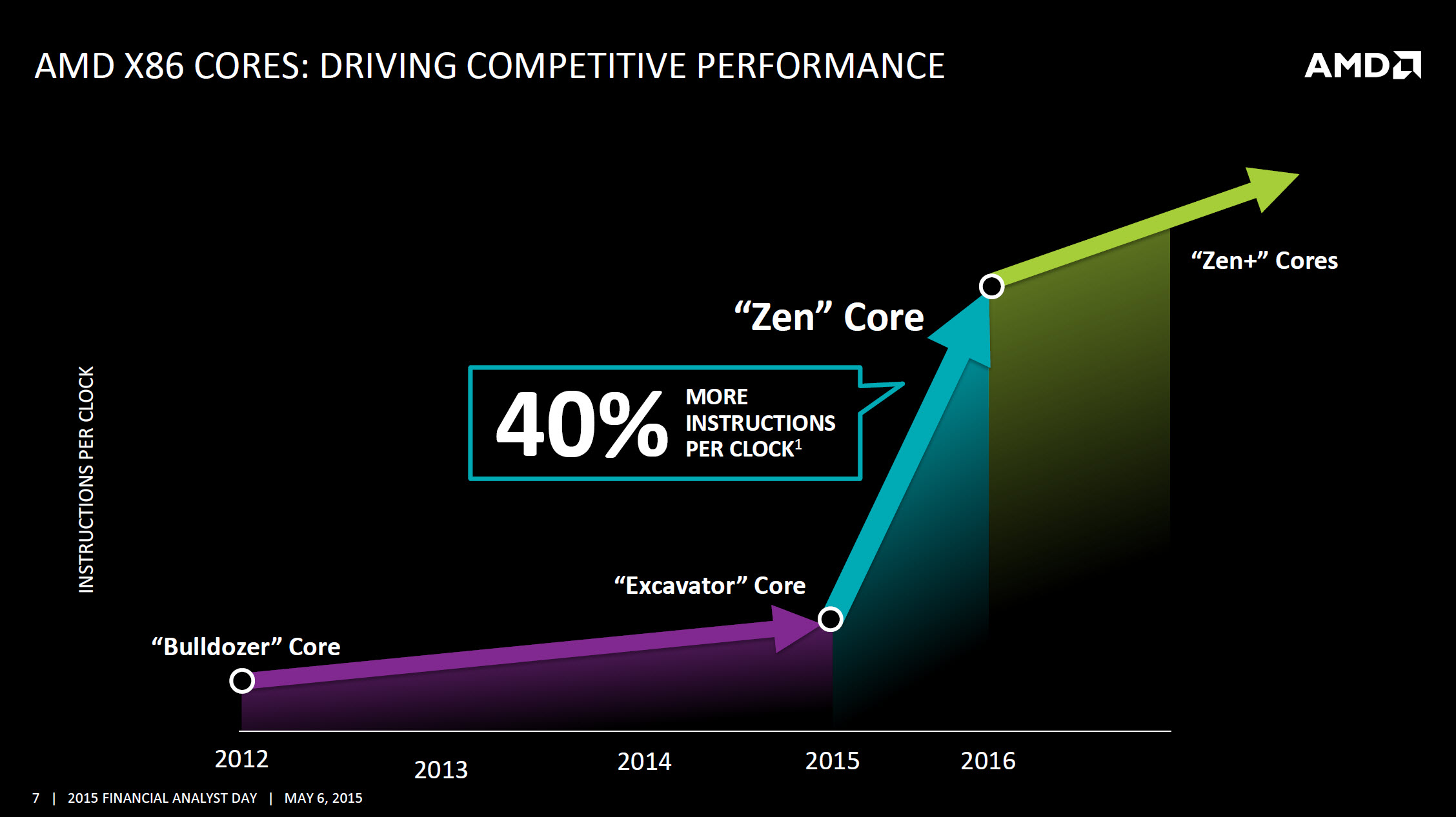 AMD Zen and K12 CPU designs have been taped out