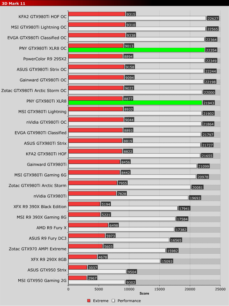 PNY GTX980Ti XLR8 OC Review