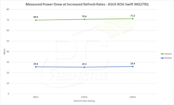 Nvidia's Power Draw at 144+Hz on desktop is higher than on AMD