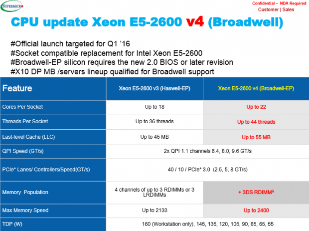 Broadwell Xeon CPUs will have up to 22 CPU cores per socket