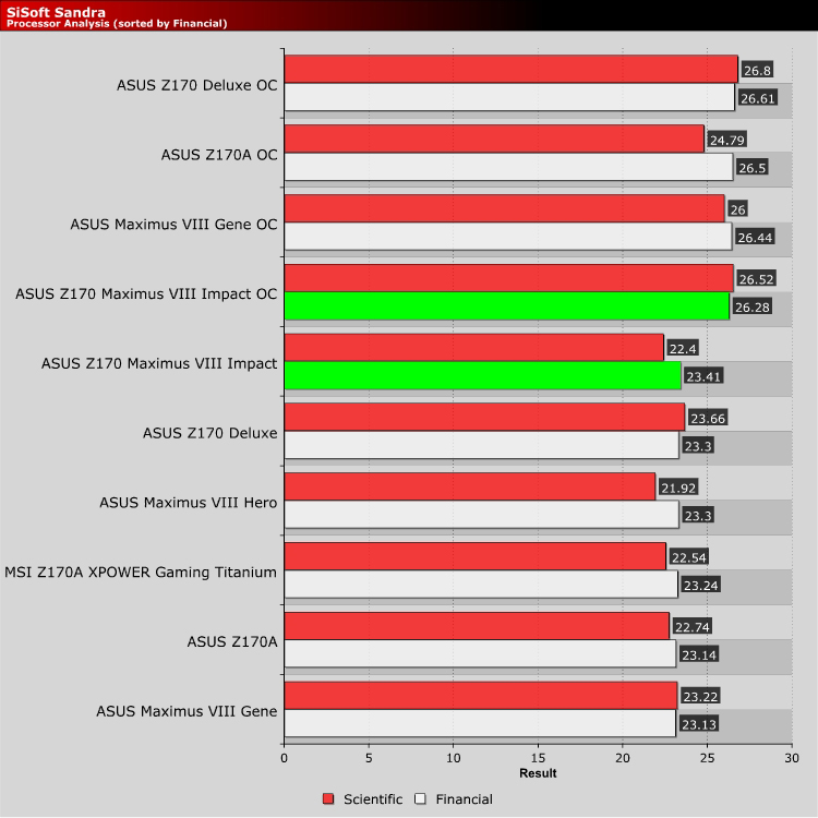 ASUS Z170 Maximus VIII Impact mITX Review