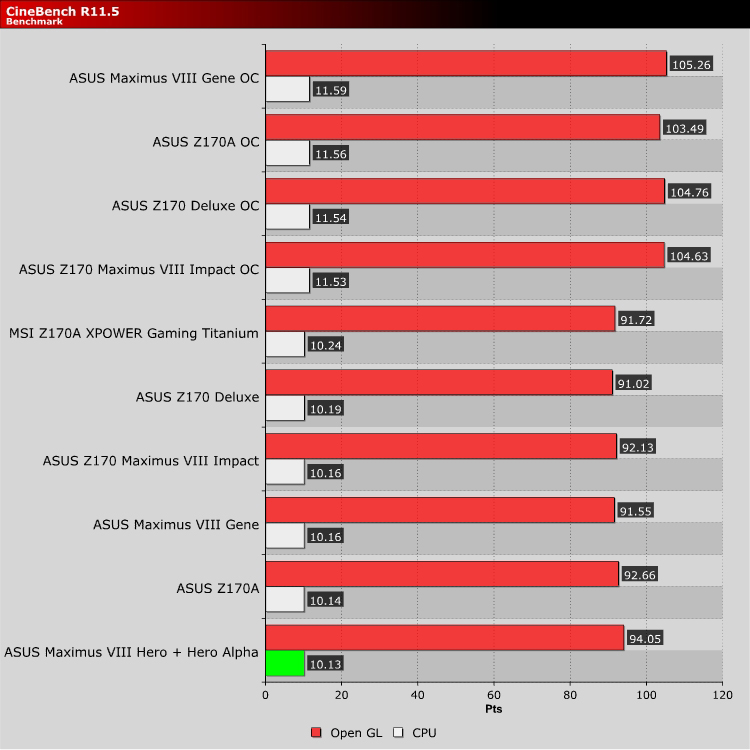 ASUS Z170 Maximus VIII Hero Alpha Review