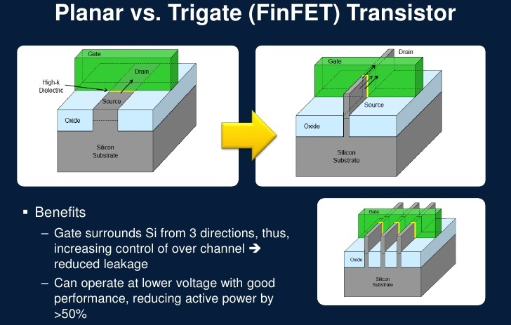Why are FinFET Transistors Important?