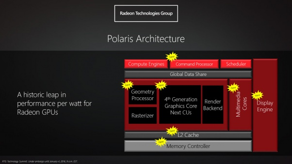 AMD's First Polaris GPU may be out in 2 months and will have higher frequencies than Fiji