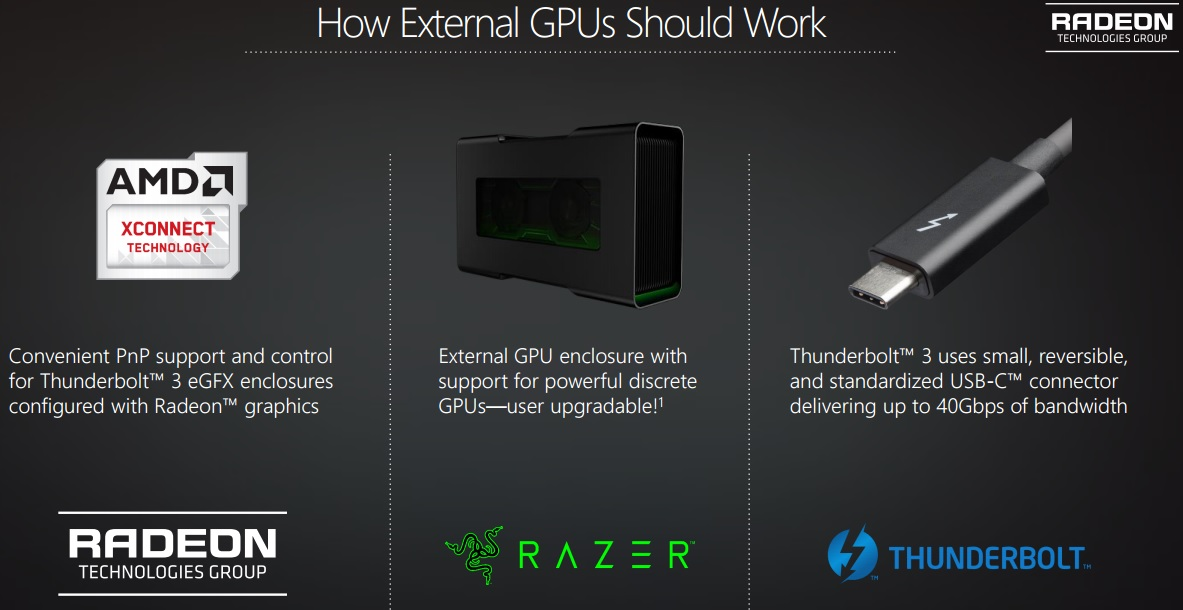 AMD Announced XConnect External GPU Tech
