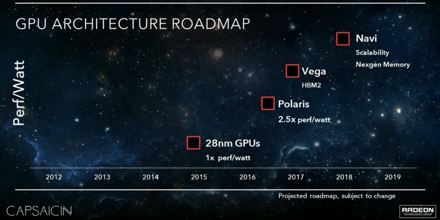AMD Reveals Future GPU Roadmap - No HBM2 on Polaris?