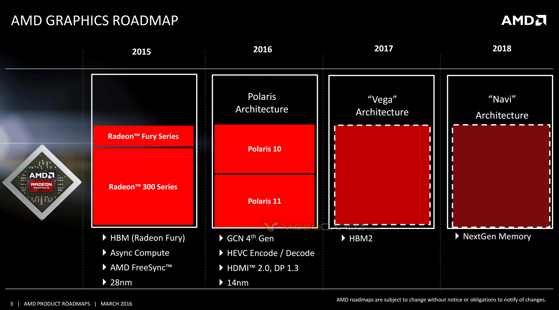 AMD 2016-2018 GPU roadmap leaked