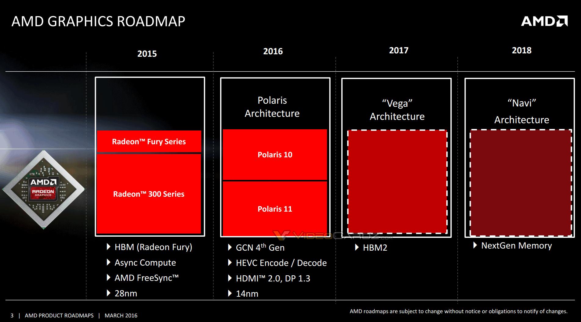 AMD 2016-2018 GPU roadmap leaked