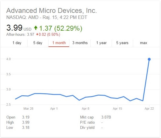 AMD's Stock is now up 52%