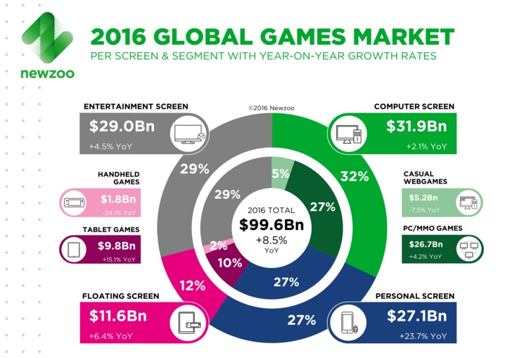 How big is the gaming market?