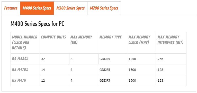 AMD R9 M400 Series appears on AMD website