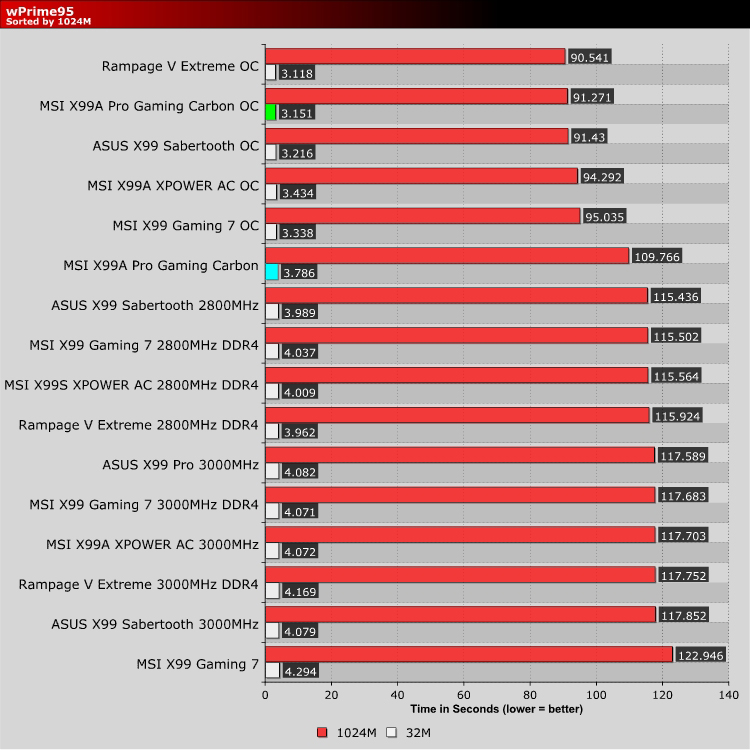 MSI X99A Pro Gaming Carbon Edition Review