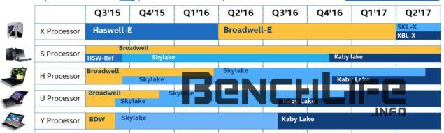 Leaked Intel roadmap reveals Skylake-X CPUs 2017 release
