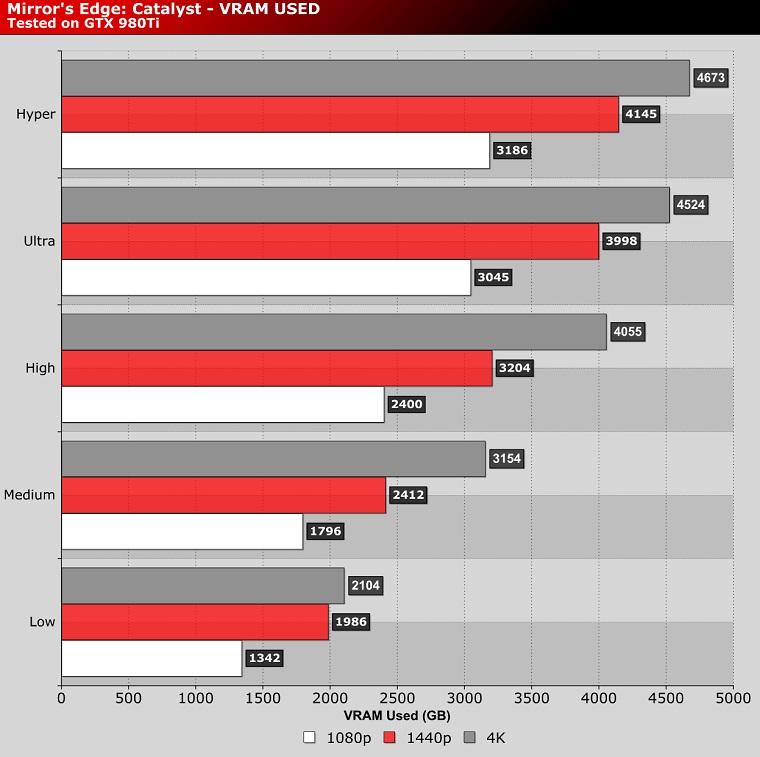 mirror's edge 1440p vs 1080p