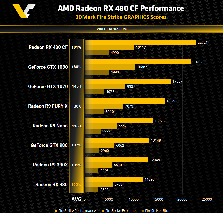 AMD RX 480 Crossfire benchmark results leak online