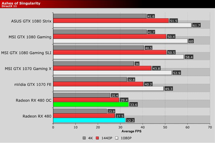 AMD Radeon RX480 8GB Review