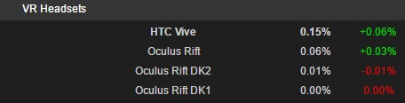 There are over 2x as many HTC Vive owners as Oculus Rift owners