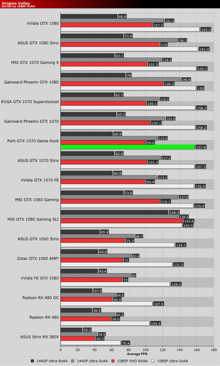 Palit GTX 1070 Game Rock Review