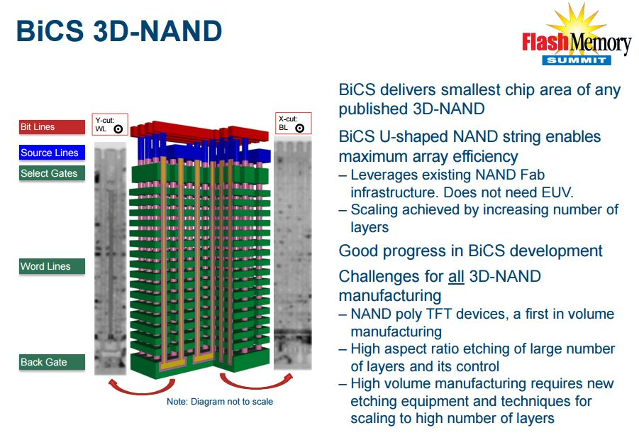 Western Digital will release their new BiCS3 64-layer 3D NAND this year