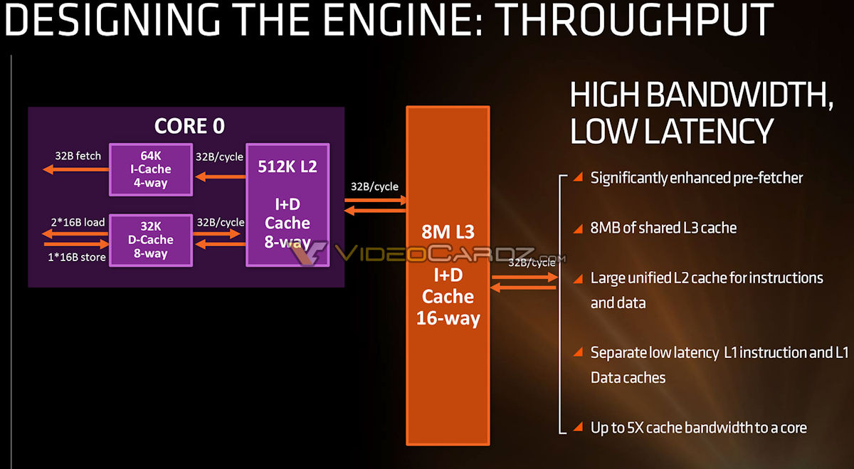 New AMD Zen CPU details emerge